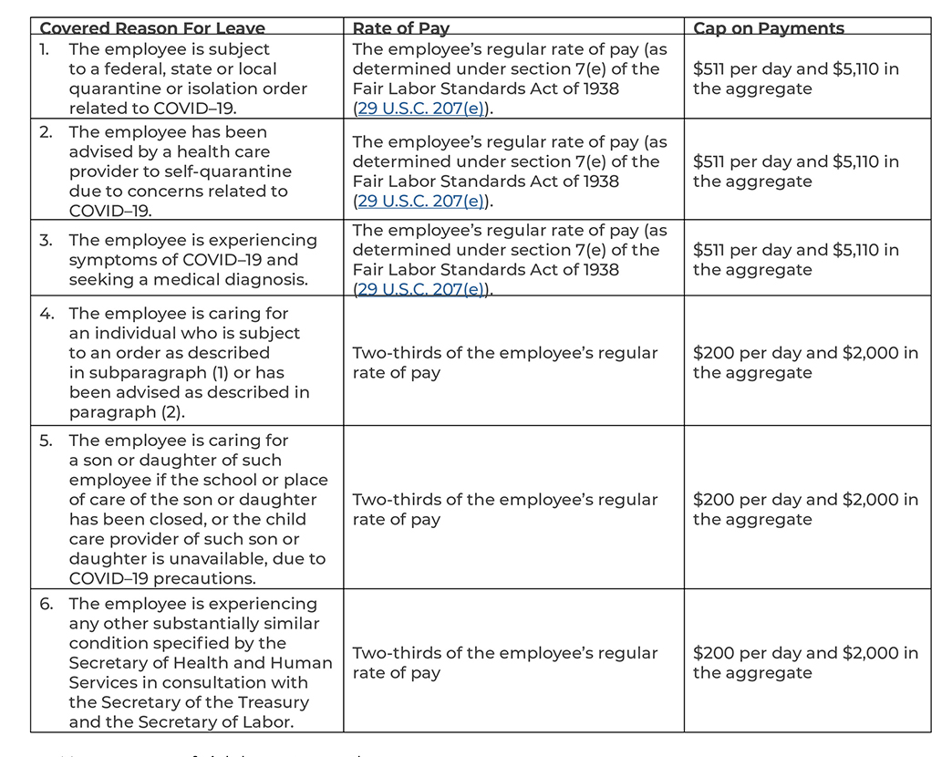 COVID-19 Reasons for Leave and Rate of Pay Chart